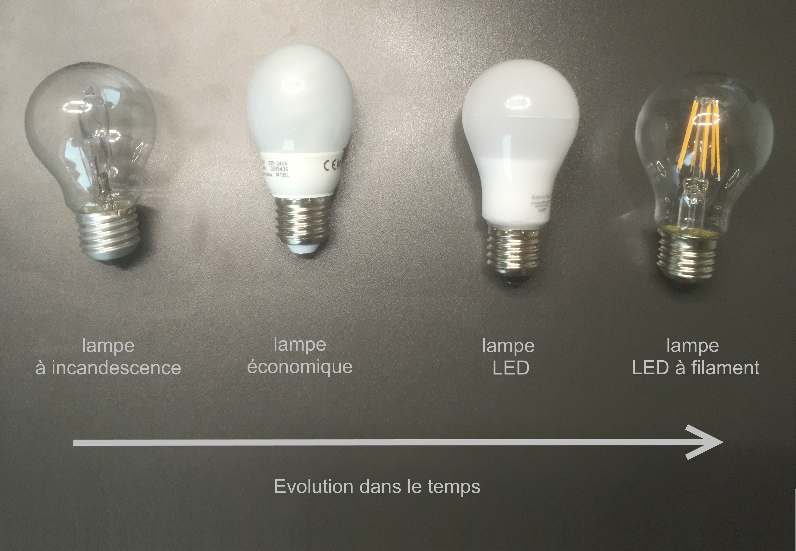 Evolution1 Résultat Supérieur 15 Impressionnant Economie Ampoule Led Photographie 2017 Hiw6